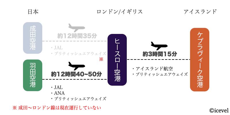 日本からロンドン経由でアイスランドに行く方法