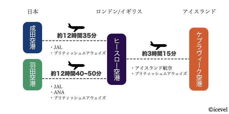 日本からロンドンを乗り継ぎしてアイスランドへ行く方法の図解