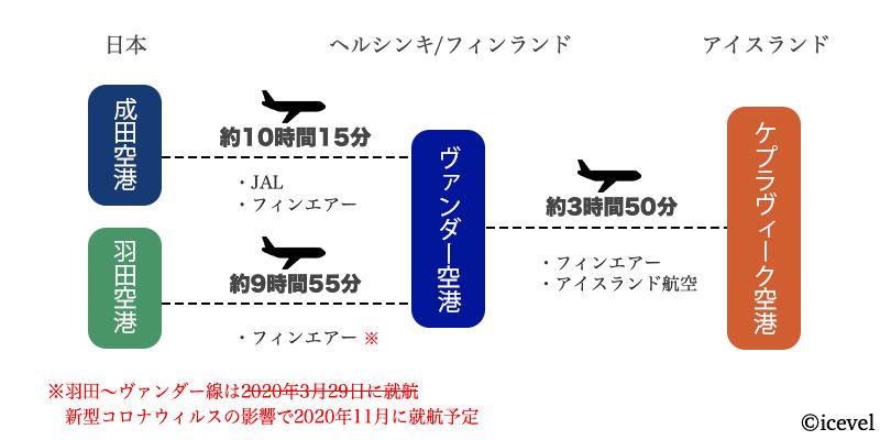 日本からヘルシンキを乗り継ぎしてアイスランドへ行く方法の図解