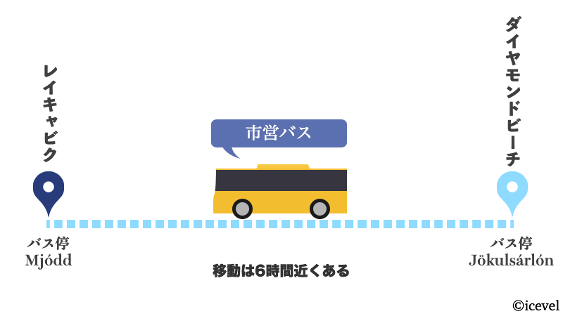 レイキャビクからダイヤモンドビーチへ市営バスで行く方法