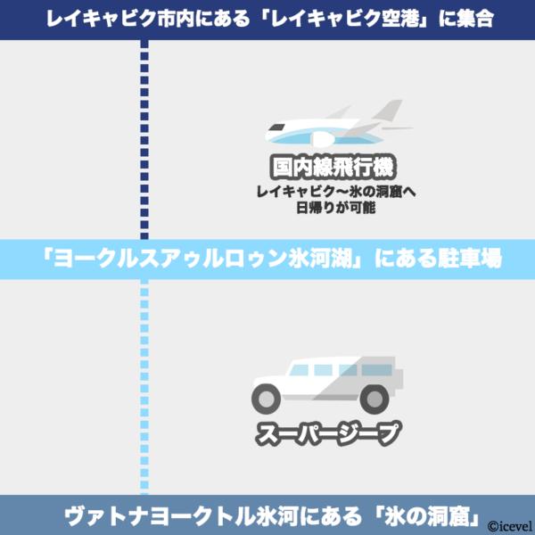 レイキャビクから氷の洞窟へ国内線飛行機で行く方法の図解