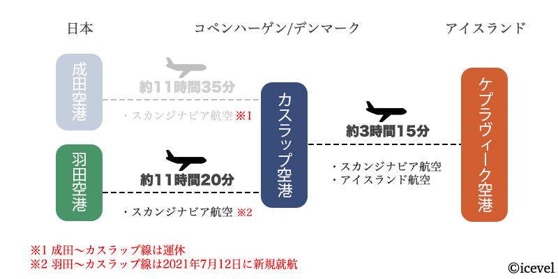 日本からコペンハーゲン経由でアイスランドに行く方法
