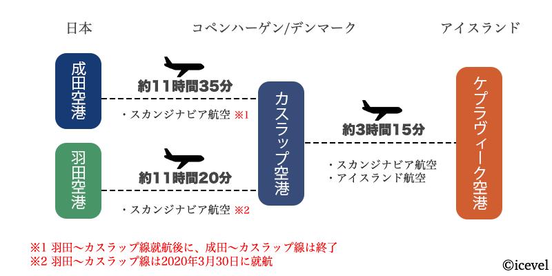 日本からコペンハーゲンを乗り継ぎしてアイスランドへ行く方法の図解