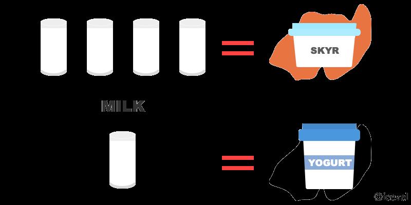 スキールとヨーグルトで使われている牛乳の量を比較した図