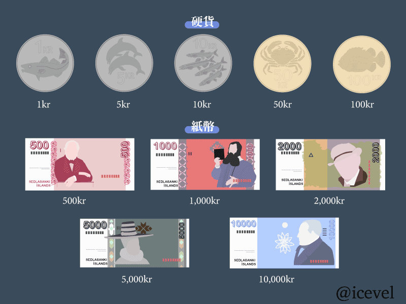 アイスランドの通貨